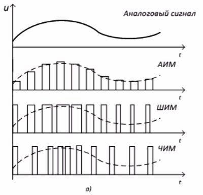 Способы кодирования непрерывного сигнала прямоугольными импульсами