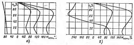 Механические характеристики к схемам