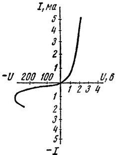 Несимметричная вольтамперная характеристика полупроводникового выпрямителя (плоскостной диод)