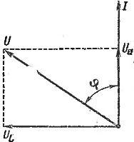 Векторная диаграмма для последовательной цепи с активным и индуктивным сопротивлением