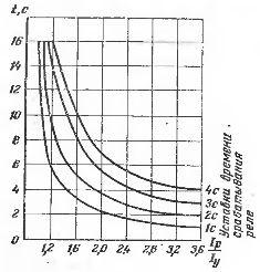 Характеристики времени срабатывания реле типа РТВ при разных уставках по времени