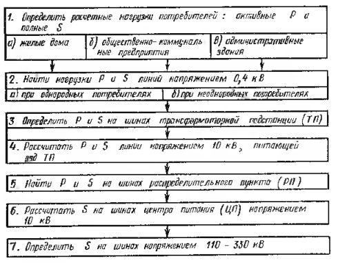 Алгоритм определения нагрузок
