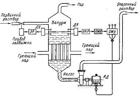 Схема установки по выпарке