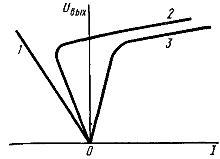 Характеристики нелинейного элемента феррорезонансного стабилизатора напряжения