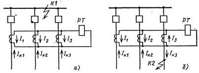 Токи в реле дифференциальной токовой защиты шин при КЗ на шинах (а) и внешнем КЗ (б)