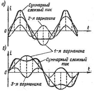 Сложный переменный ток и его гармоники