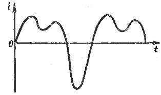 Сложный несинусоидальный ток