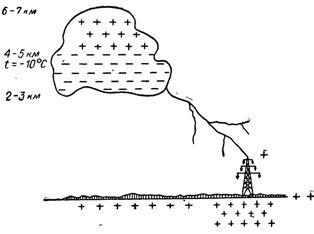 Схема процесса электризации грозового облака и развития грозового разряда на наземный объект.