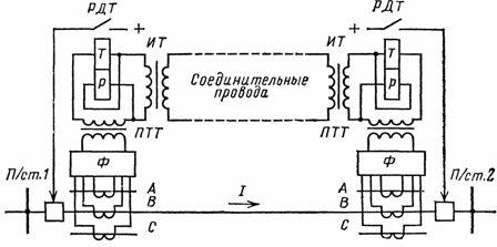 Принципиальная схема продольной дифференциальной защиты линии