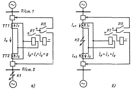Принцип выполнения продольной дифференциальной защиты линии и прохождение тока в реле при внешнем КЗ (а)...