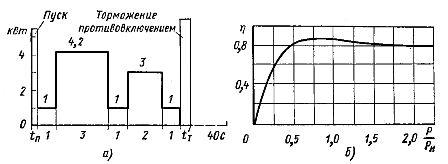 Зависимости N = f(t) и 951;=f(P/Pн)
