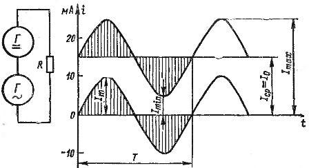 Получение пульсирующего тока путем сложения постоянного и переменного токов