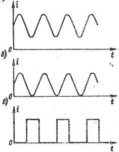 Графики различных пульсирующих токов
