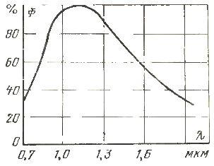 Распределение потока излучения по спектру ламп ИКЗК 220-250 и ИКЗК 127-250