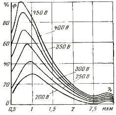 Распределение по спектру энергии излучения лампы типа КИ 220-1000 при различном напряжении на лампе