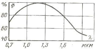 Распределение потока излучения по спектру ламп ИКЗ 220-500 и ИКЗ 127-500