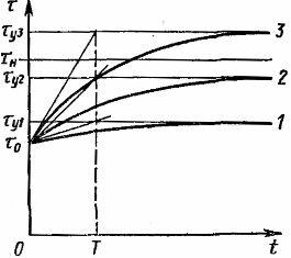 Кривые, характеризующие нагрев электродвигателя