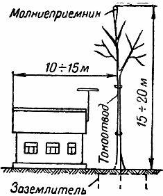 Молниезащита здания при помощи молниеотвода установленного на дереве