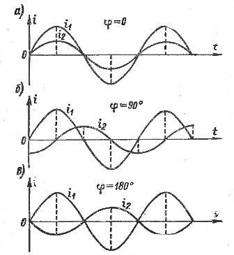 Различные сдвиги фаз между двумя переменными токами
