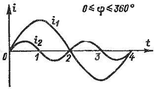 Переменный сдвиг фаз между токами различной частоты