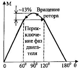 ����������� ������� ��������� �� ���� ����� ��������� ������� ������� � ������ (��� �n=1)