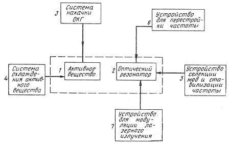 Схема оптического квантового