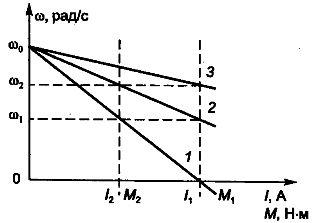 Механические и электромеханические характеристики двигателя постоянного тока параллельного возбуждения