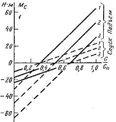 Зависимости момента электропривода от загрузки кабины, лифта при нахождении последней на первом этаже (1), в середине шахты (2) и на последнем этаже (3)