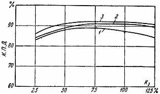Кривые к. п. д. асинхронных различных электродвигателей в зависимости от нагрузки