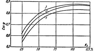 Кривые коэффициента мощности асинхронных электродвигателей в зависимости от нагрузки.