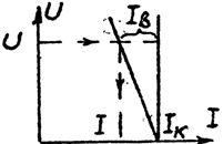 Вольтамперные характеристики реального и идеального источников тока