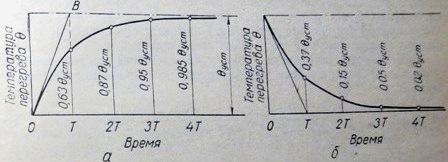 Кривые нагрева и охлаждения электрооборудования