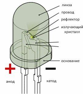 Конструкция светоизлучающего диода