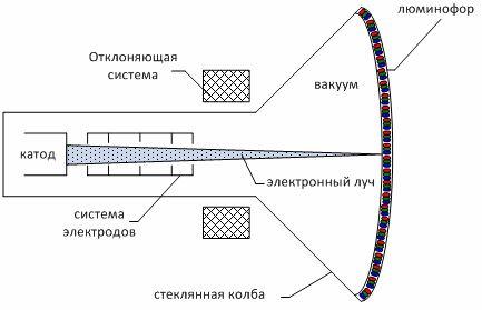 Конструкция электронно-лучевой трубки