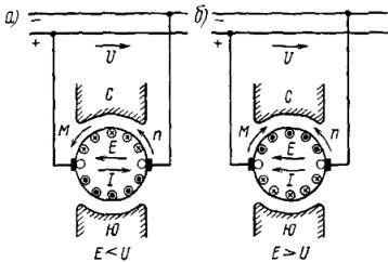 Направление э. д. с. Е, тока I, частоты вращения якоря n и электромагнитного момента М при работе электрической машины постоянного тока в двигательном (а) и генераторном (б) режимах