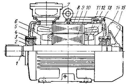 Асинхронный двигатель с короткозамкнутым ротором 4А