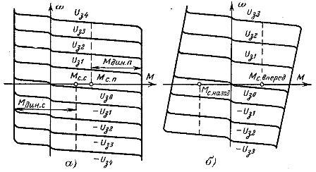 Механические характеристики электропривода по системе ТП—Д