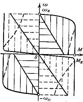 Области регулирования при комбинированном управлении асинхронным двигателем
