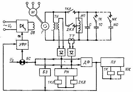 Схема питания индукционной тигельной печи от машинного преобразователя средней частоты со структурной схемой автоматического регулирования режима плавки