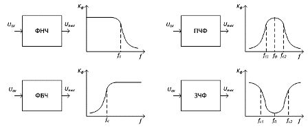 Типы частотных фильтров и их амплитудно-частотная характеристика