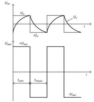 Временные диаграммы работы мультивибратора