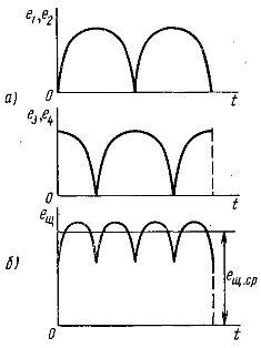 Изменение во времени э.д.с катушек и обмотки кольцевого якоря