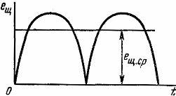 Изменение во времени э.д.с. простейшего генератора постоянного тока
