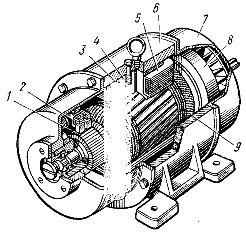 Устройство машины постоянного тока якоря барабанного типа
