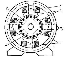 Магнитная цепь машины постоянного тока с четырьмя полюсами