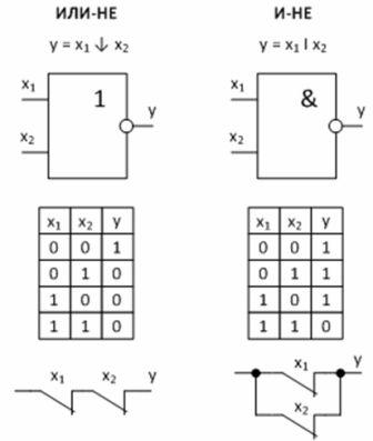 Универсальные логические функции и их реализация