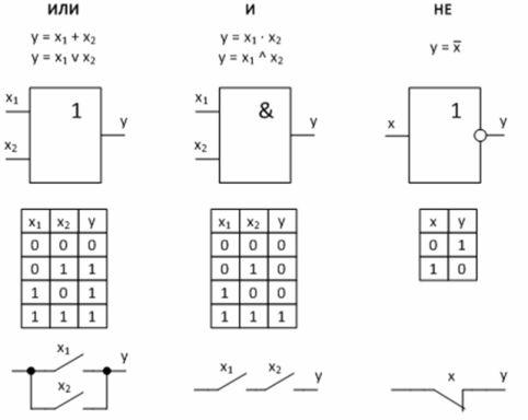 Базовые логические функции и их реализация