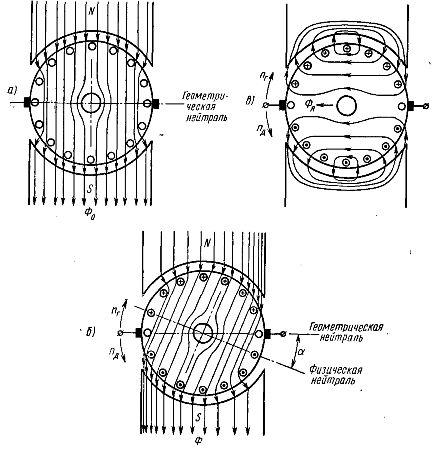 Магнитные потоки в машине постоянного тока