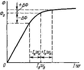 Влияние степени намагничивания на результирующий магнитный поток