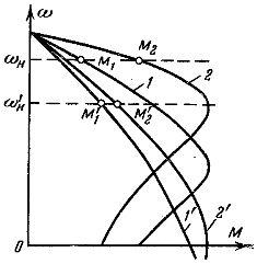 Распределение нагрузки между двигателями конвейера при различной жесткости их характеристи